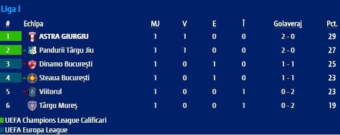 Pandurii Târgu Jiu, pe loc de Champions League după prima etapă din play-off