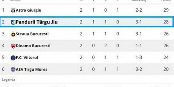 Pandurii Târgu Jiu, pe locul 2 în clasament înaintea meciului din etapa a treia din play-off cu Dinamo Bucureşti
