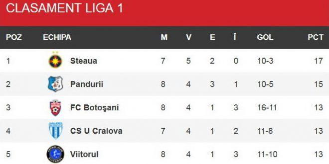 Pandurii Târgu Jiu a urcat pe locul doi în clasamentul Ligii I Orange